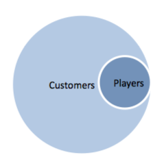 All players are customers but not all customers are players.